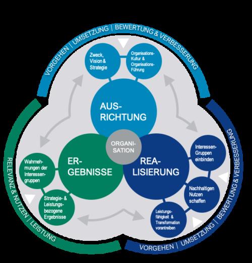 Das EFQM Excellence Modell ist eine in Theorie und Praxis bewährter Orientierungsrahmen für Organisationen und unterstützt auch im Vergleich zum Wettbewerb nachhaltige hervorragende Leistungen heute und zukünftig zu erzielen.